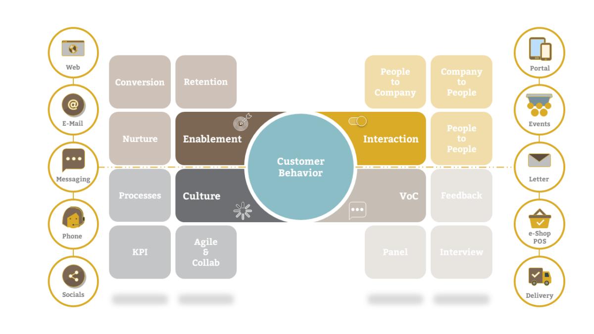 Sales-Excellence-Framework