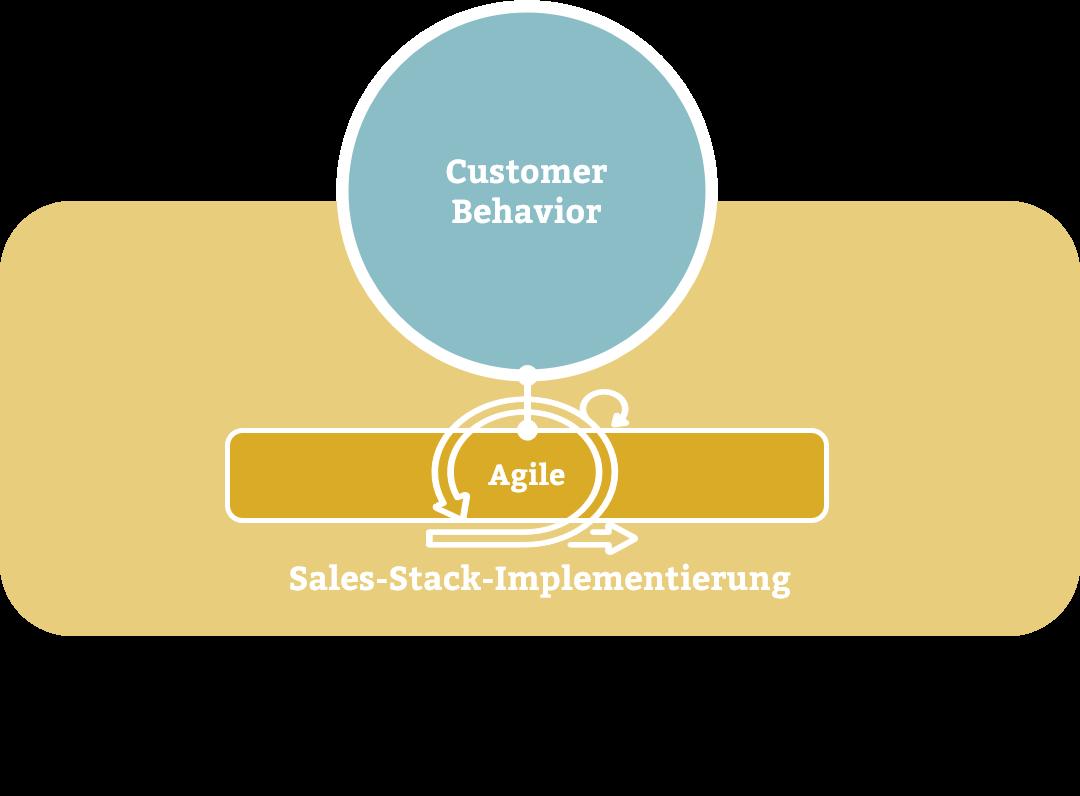 Sales-Stack-Implementierung
